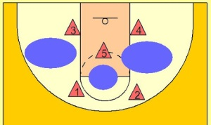 Offensive Structure Against The 2-3 Zone Defense